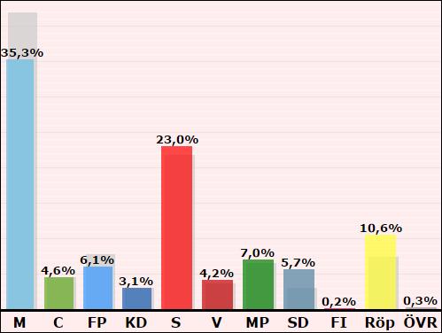 valresultat_prel_uppdaterad